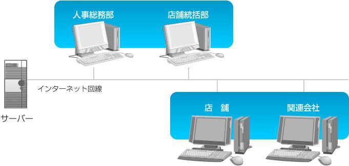 勤怠管理システム運用イメージ