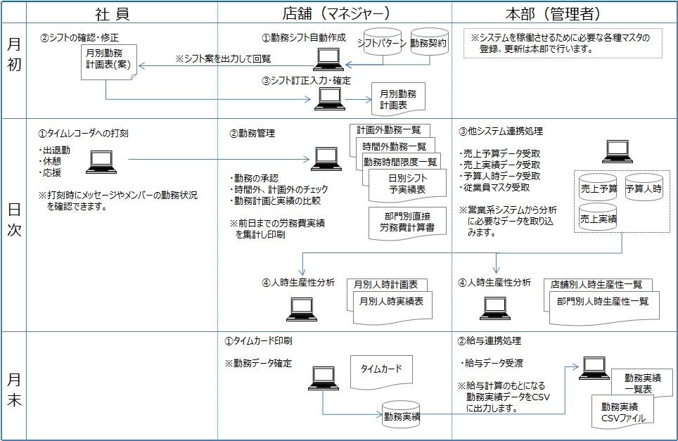 勤怠管理システムの運用イメージと流れ