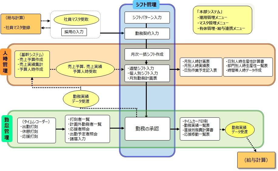 勤怠管理システム『ファーストネット』全体の機能構成図