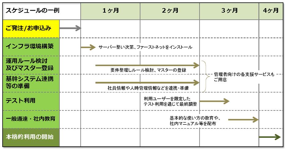 勤怠管理・人件費管理システム導入スケジュール