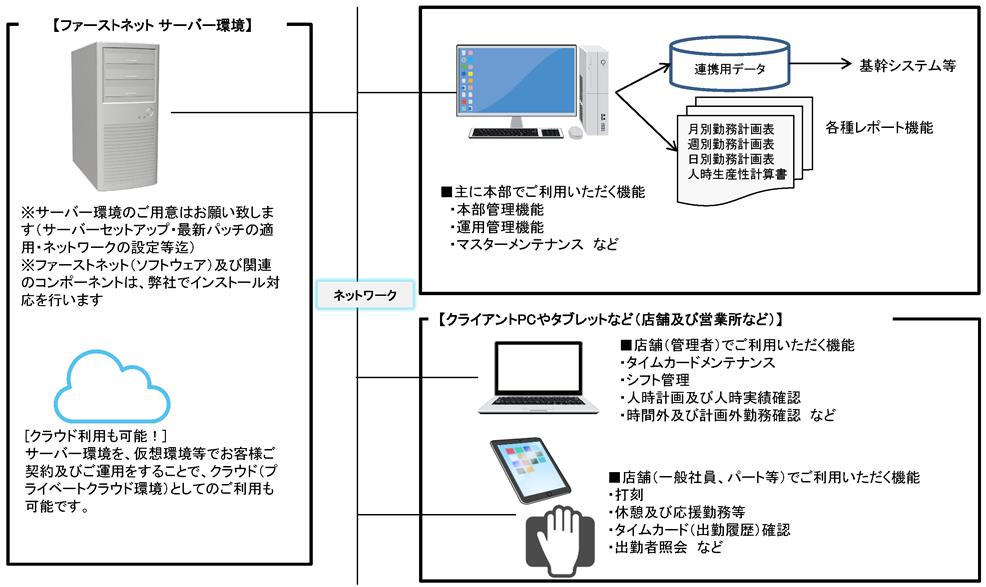 勤怠管理システムファーストネットのシステム構成図