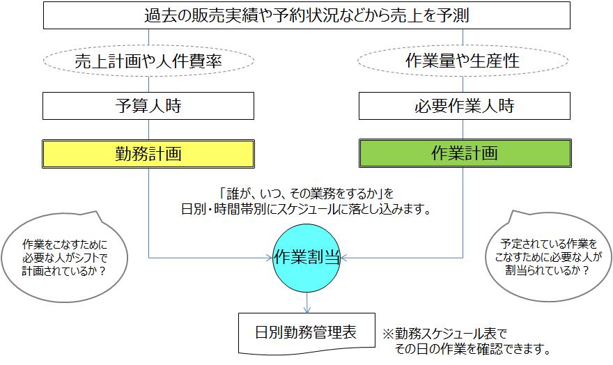 シフト作成時の作業割当システム